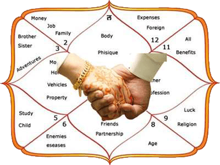 Vedic Astrology Chart Zodiac Signs